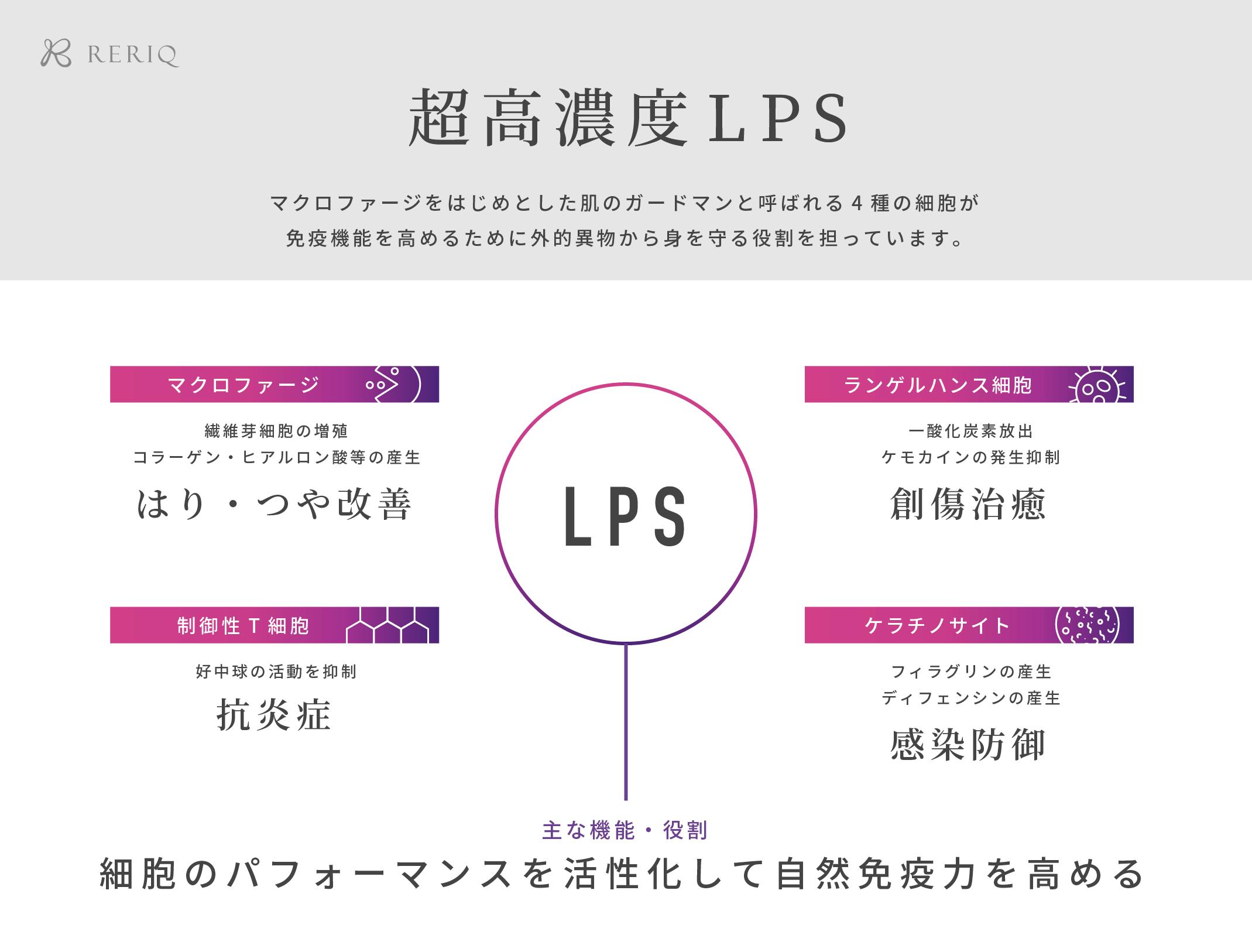 超高濃度LPS配合