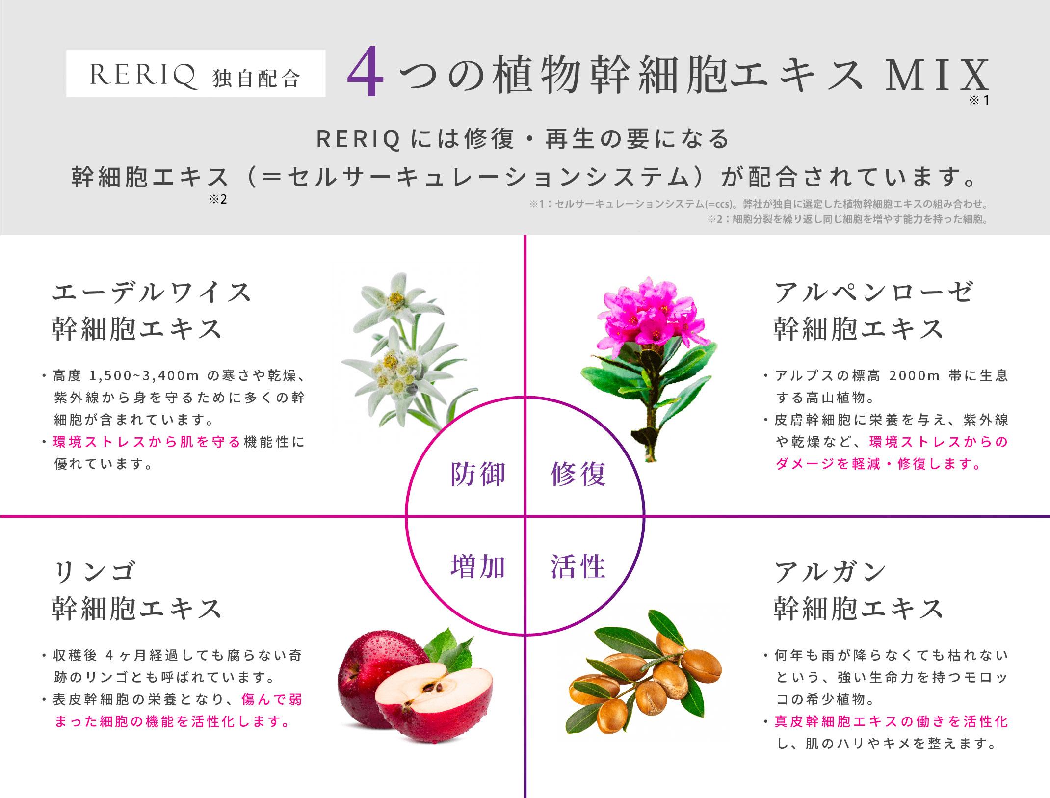 肌の未来を支える植物幹細胞MIX